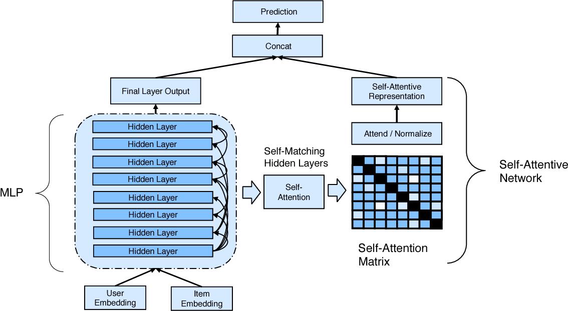 Figure 1 for Self-Attentive Neural Collaborative Filtering