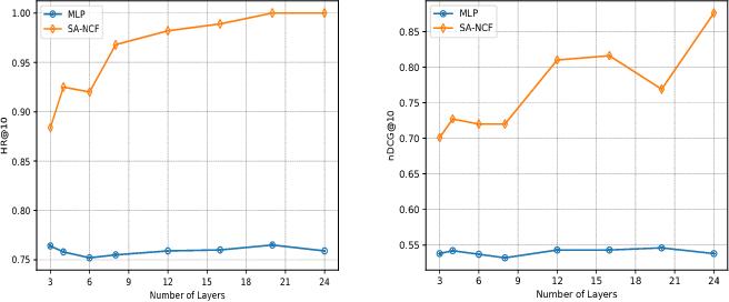 Figure 4 for Self-Attentive Neural Collaborative Filtering