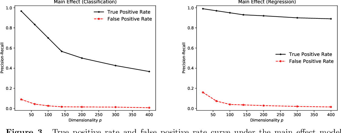 Figure 3 for On the Self-Penalization Phenomenon in Feature Selection