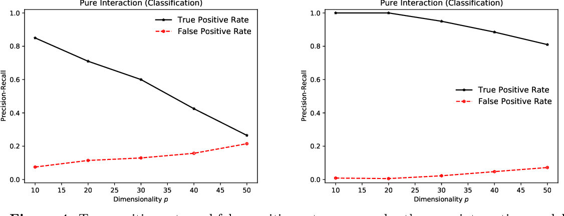 Figure 4 for On the Self-Penalization Phenomenon in Feature Selection