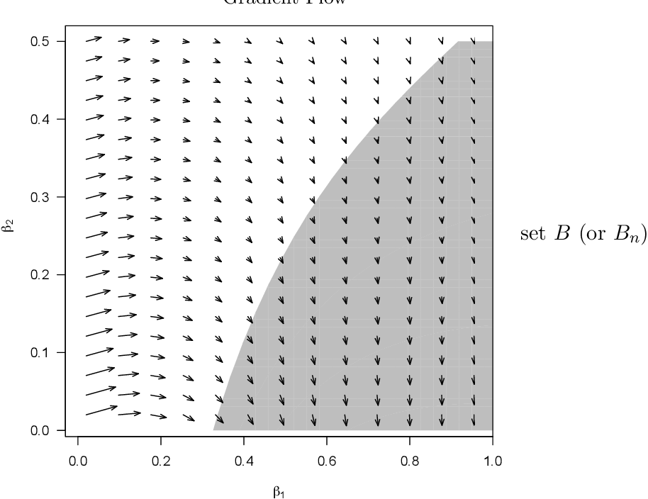 Figure 2 for On the Self-Penalization Phenomenon in Feature Selection