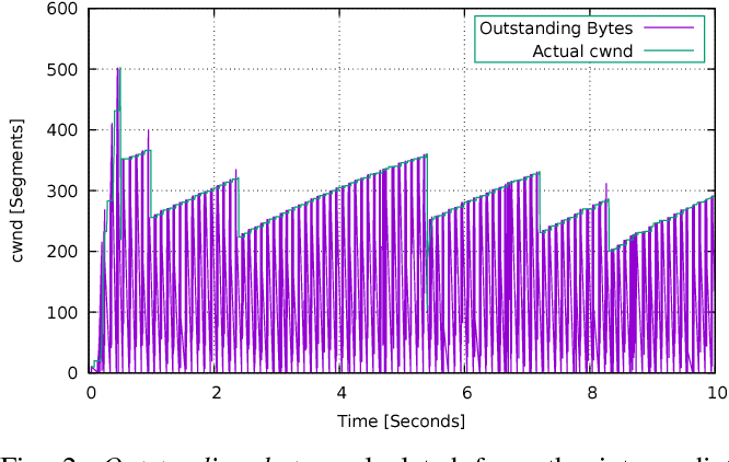 A machine learning approach to TCP state monitoring from passive