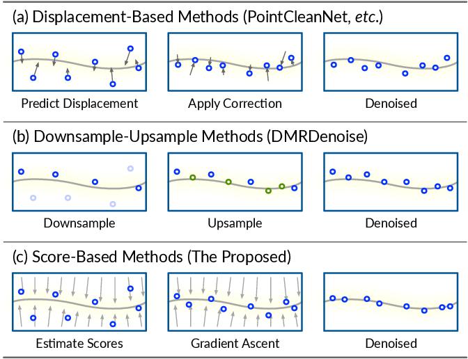 Figure 3 for Score-Based Point Cloud Denoising