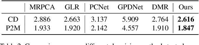Figure 4 for Score-Based Point Cloud Denoising