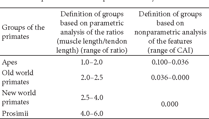 Reexamination Of Statistical Methods For Comparative Anatomy