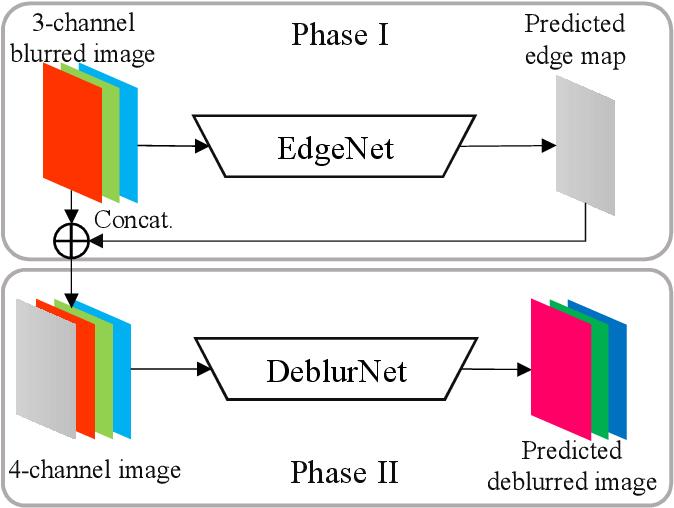 Figure 2 for Edge-Aware Deep Image Deblurring