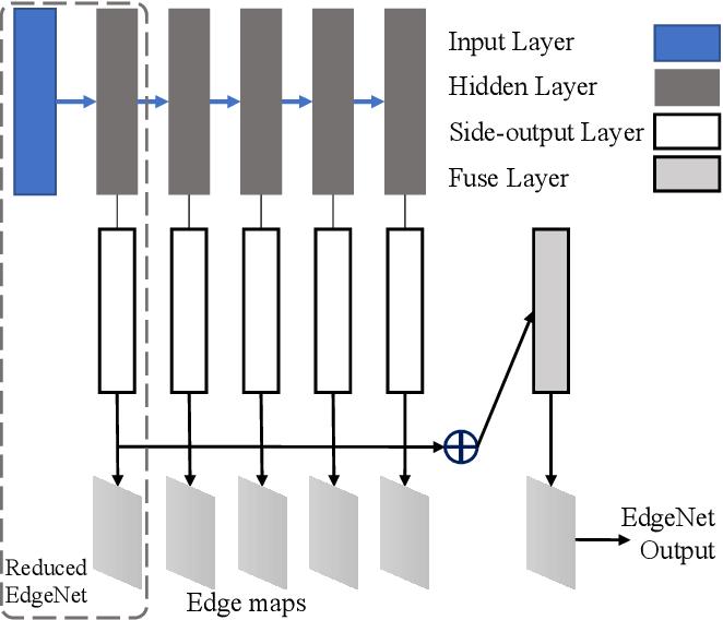 Figure 3 for Edge-Aware Deep Image Deblurring