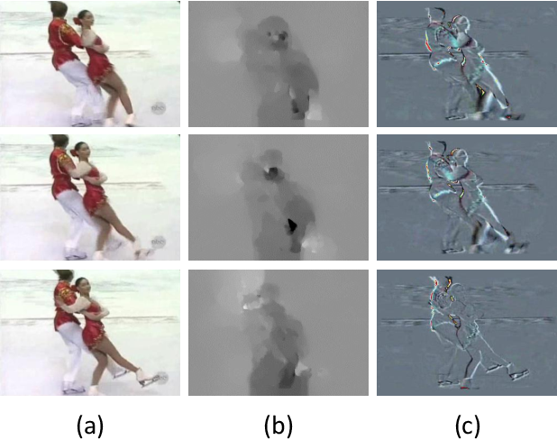 Figure 1 for Semantic Adversarial Network with Multi-scale Pyramid Attention for Video Classification