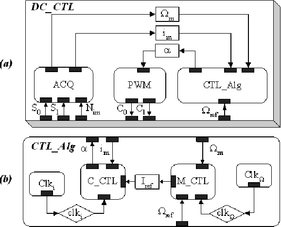 Fig. 3: Specification model: overview of the DC_CTL behaviors