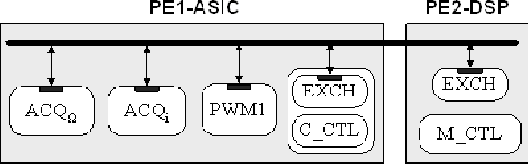 Fig. 5: Communication model after protocol in lining