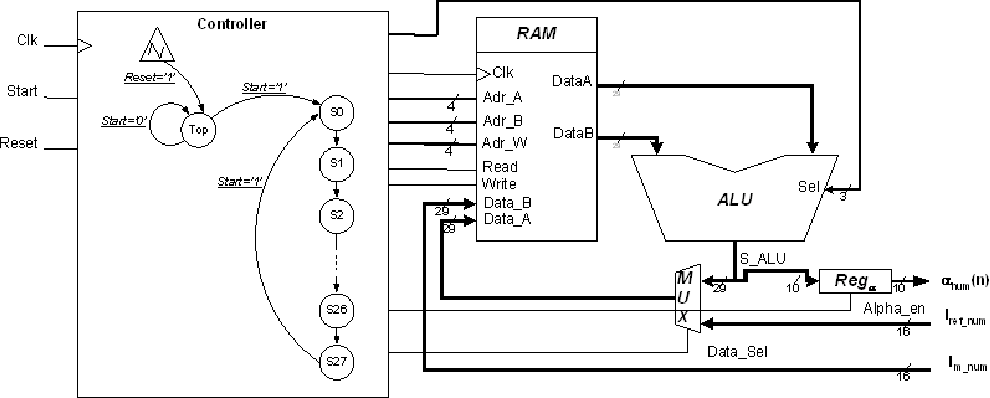 Fig. 6: RTL processor implementing the C_CTL module