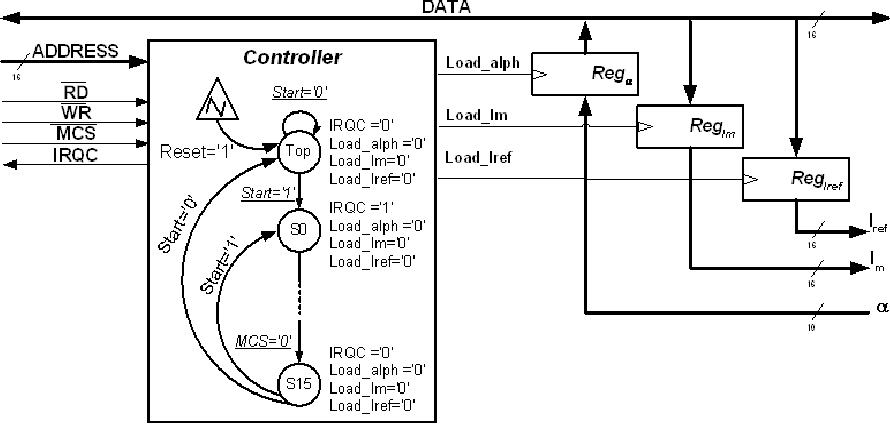 Fig. 7: RTL processor implementing the EXCH module
