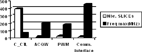 Fig. 9: Implementation characteristics of different hardware modules