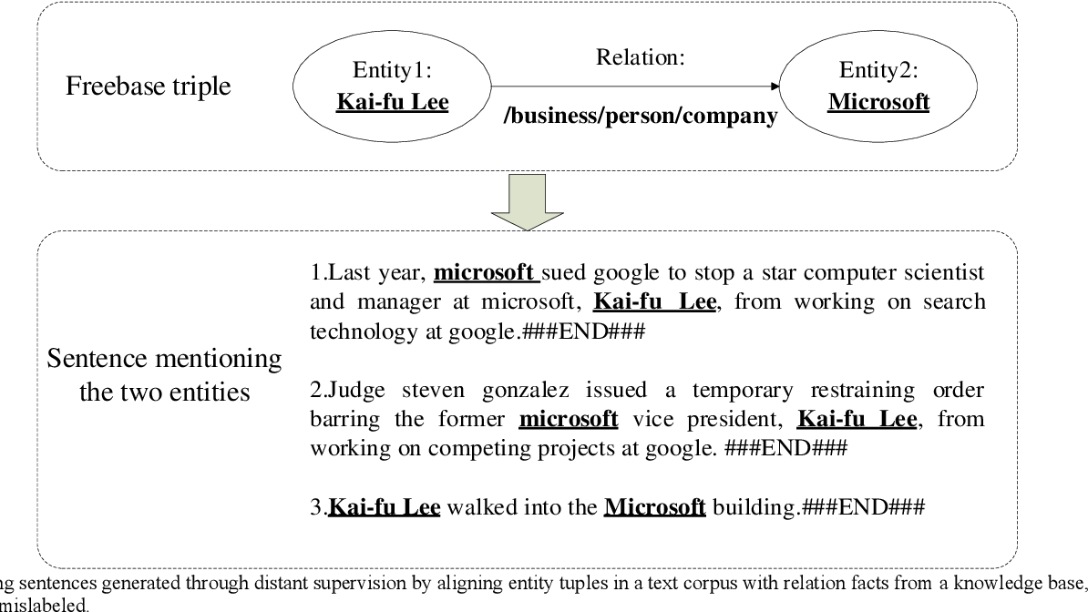 Figure 1 for Hybrid Attention-Based Transformer Block Model for Distant Supervision Relation Extraction