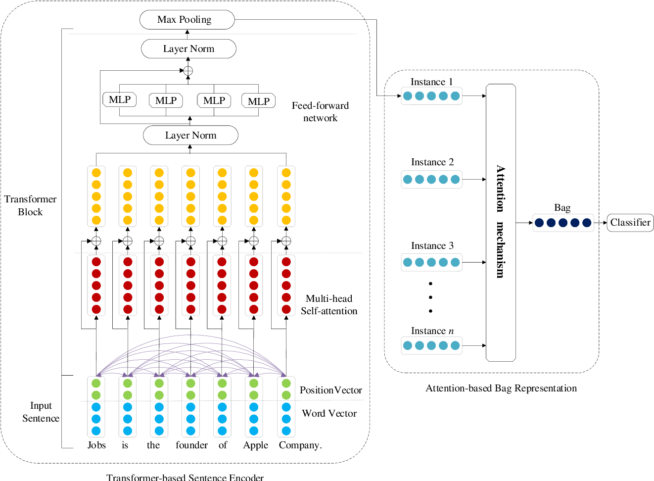 Figure 3 for Hybrid Attention-Based Transformer Block Model for Distant Supervision Relation Extraction