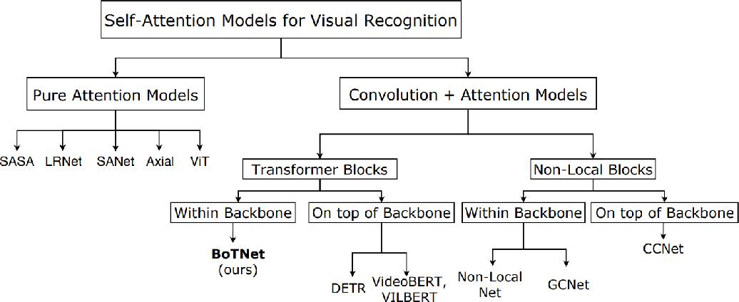 Figure 3 for Bottleneck Transformers for Visual Recognition