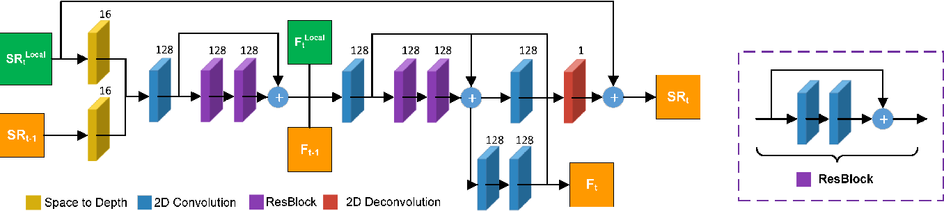 Figure 4 for Frame and Feature-Context Video Super-Resolution