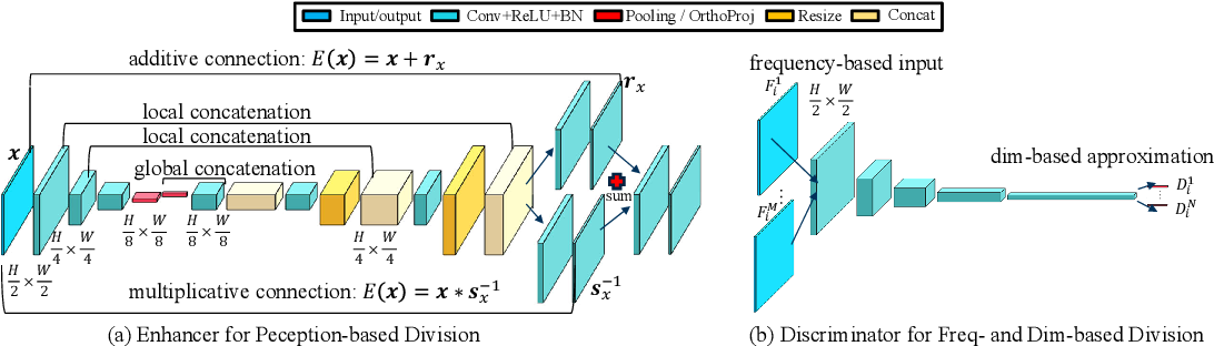 Figure 2 for Divide-and-Conquer Adversarial Learning for High-Resolution Image and Video Enhancement