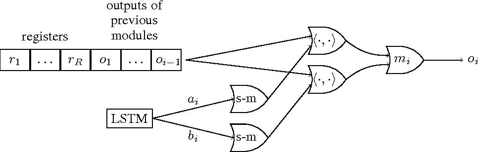Figure 1 for Neural Random-Access Machines