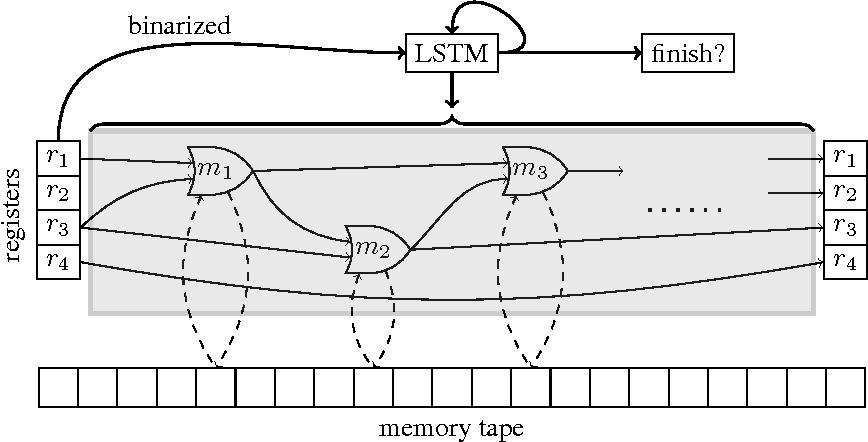 Figure 3 for Neural Random-Access Machines