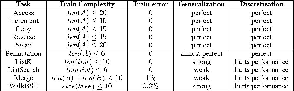 Figure 2 for Neural Random-Access Machines