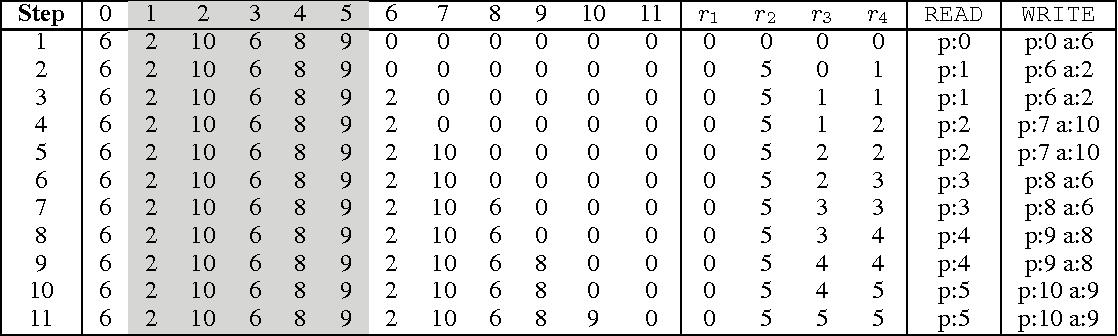 Figure 4 for Neural Random-Access Machines