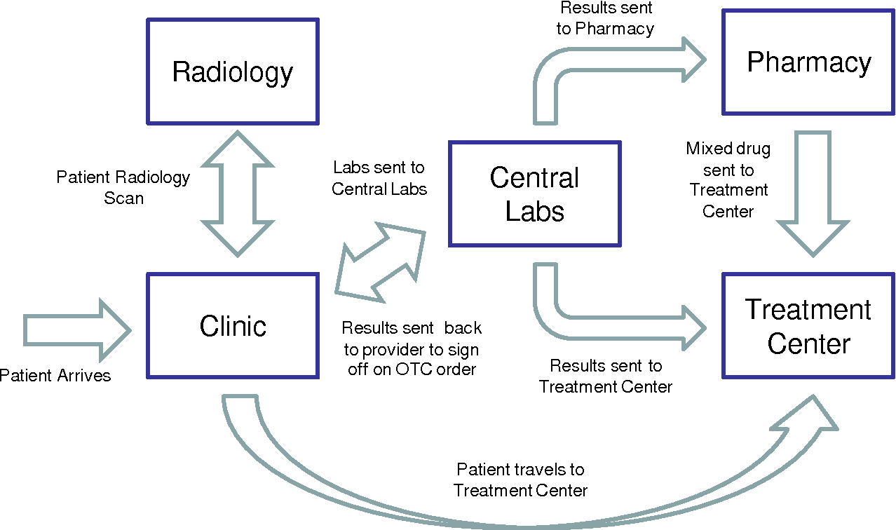 PDF] Improving Patient Access to Chemotherapy Treatment at Duke