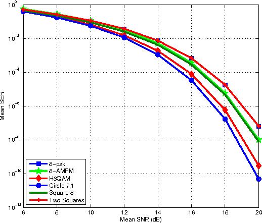 Fig 2 Symbol Error Rate Curves