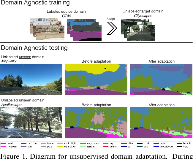 Figure 1 for A Domain Agnostic Normalization Layer for Unsupervised Adversarial Domain Adaptation
