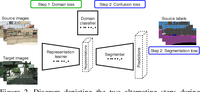 Figure 3 for A Domain Agnostic Normalization Layer for Unsupervised Adversarial Domain Adaptation