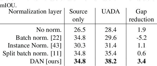 Figure 4 for A Domain Agnostic Normalization Layer for Unsupervised Adversarial Domain Adaptation
