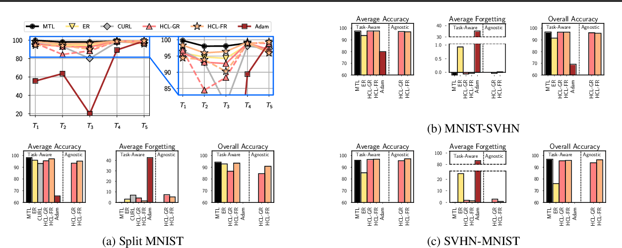 Figure 3 for Task-agnostic Continual Learning with Hybrid Probabilistic Models