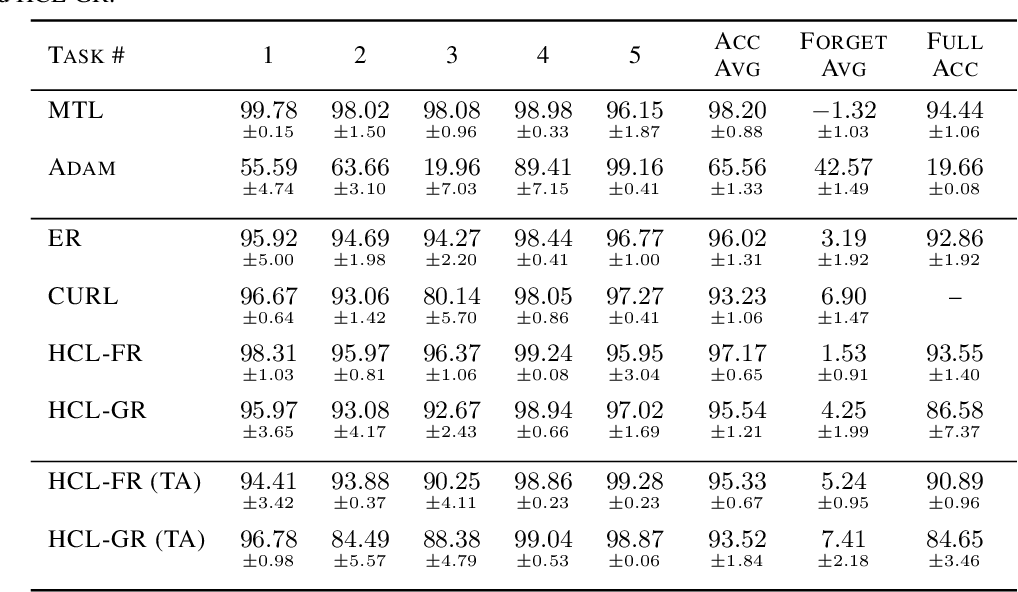 Figure 2 for Task-agnostic Continual Learning with Hybrid Probabilistic Models