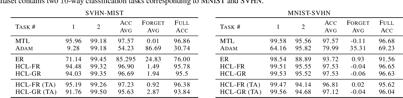 Figure 4 for Task-agnostic Continual Learning with Hybrid Probabilistic Models