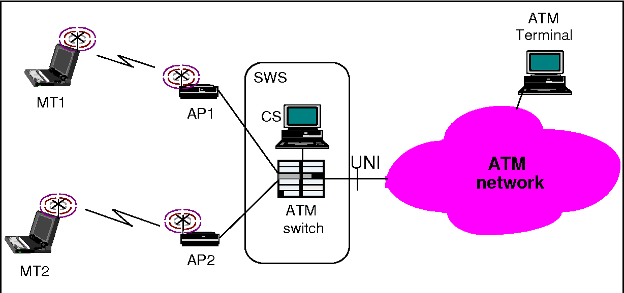 Figure 1: A typical wireless ATM network