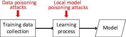 Figure 1 for Local Model Poisoning Attacks to Byzantine-Robust Federated Learning