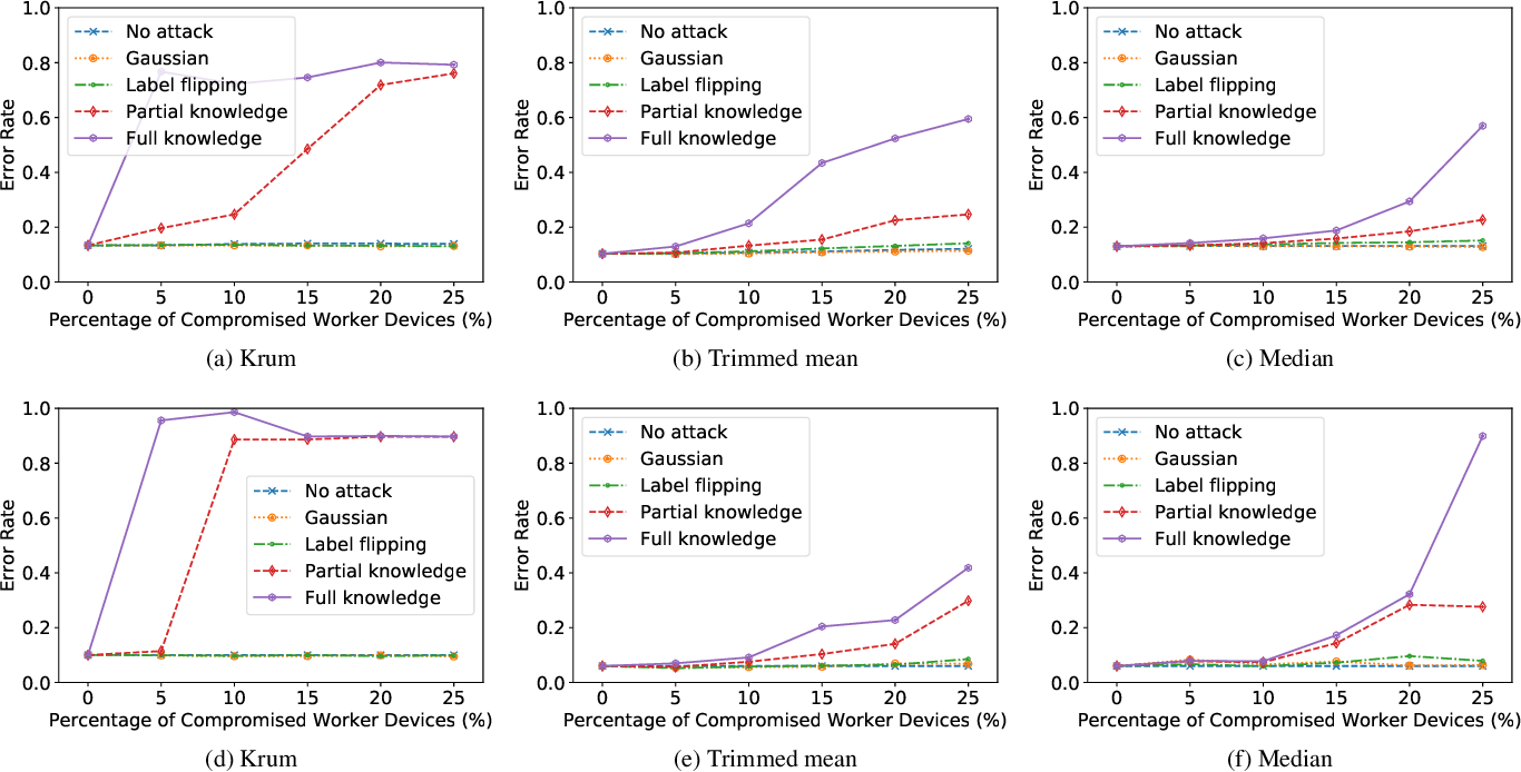 Figure 4 for Local Model Poisoning Attacks to Byzantine-Robust Federated Learning