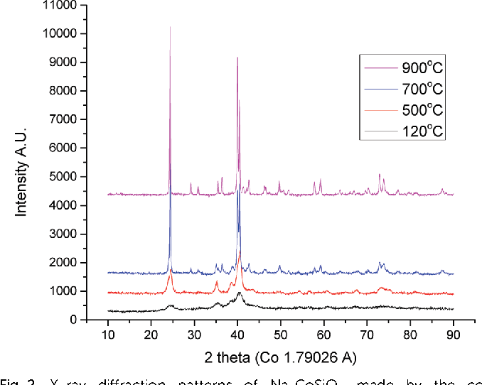 Fig. 2 X-ray diffraction patterns of Na2CoSiO4 made by the coprecipitation method with NaCl removed before annealing.