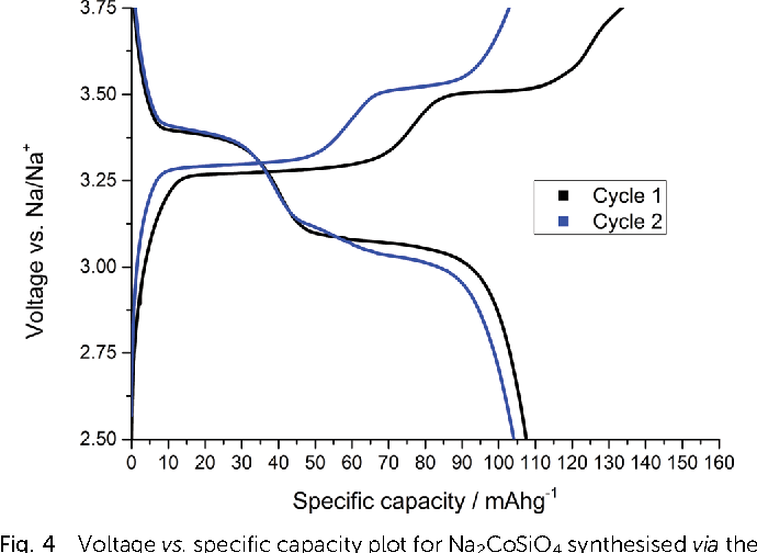 Fig. 4 Voltage vs. specific capacity plot for Na2CoSiO4 synthesised via the solid-state method.