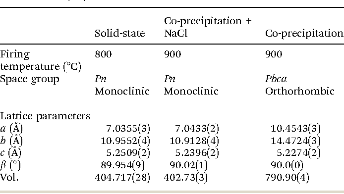 Table 1 Summary of the Rietveld refinement data for Na2CoSiO4 made by the solid-state and co-precipitation methods. Average bond lengths can be seen in S4 (ESI)