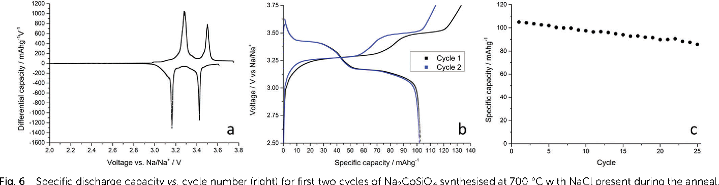 Fig. 6 Specific discharge capacity vs. cycle number (right) for first two cycles of Na2CoSiO4 synthesised at 700 1C with NaCl present during the anneal.