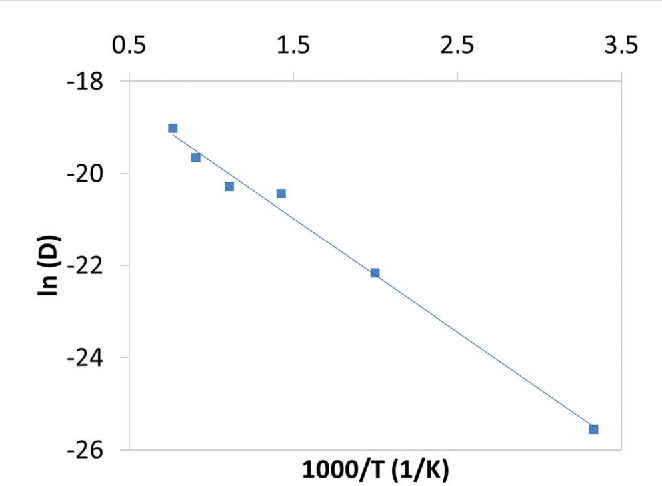 Fig. 9 Arrhenius plot of Na-ion diffusion coefficients vs. temperature (T) derived from MD simulations of Na2CoSiO4.