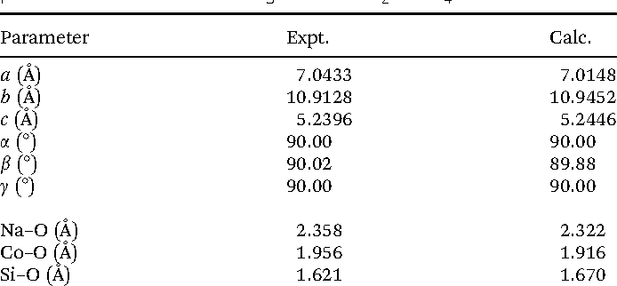 Table 2 Comparison between experimental and simulated unit cell parameters and mean bond lengths of Pn Na2CoSiO4