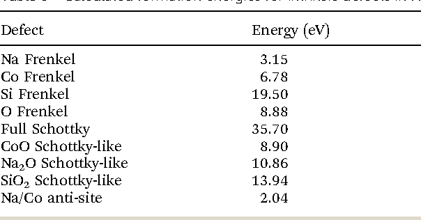 Table 3 Calculated formation energies for intrinsic defects in Na2CoSiO4