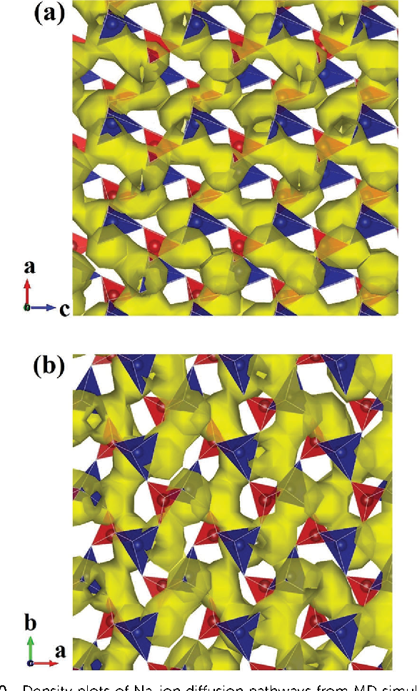 Fig. 10 Density plots of Na-ion diffusion pathways from MD simulations of Na2CoSiO4 overlaid on initial lattice sites with two structural views: (a) ac plane and (b) ab plane. (CoO4 tetrahedra in blue, SiO4 tetrahedra in red and Na density in yellow).