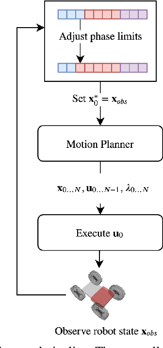 Figure 4 for Modeling and Control of a Hybrid Wheeled Jumping Robot