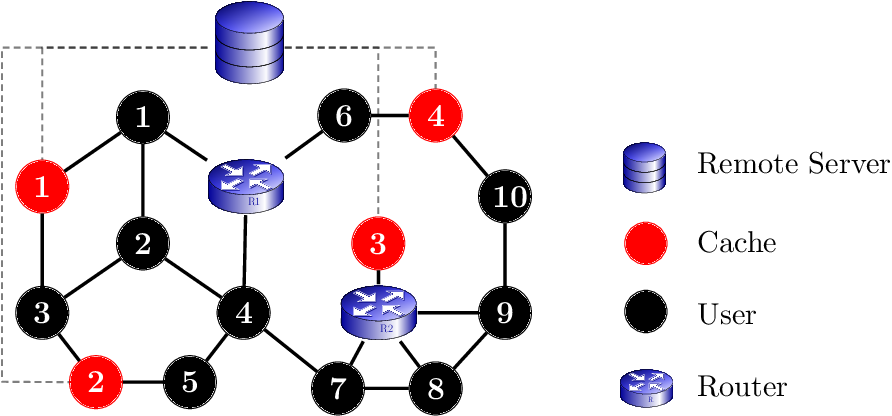 Figure 1 for Caching in Networks without Regret