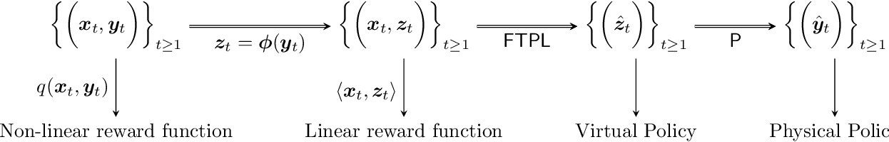 Figure 3 for Caching in Networks without Regret
