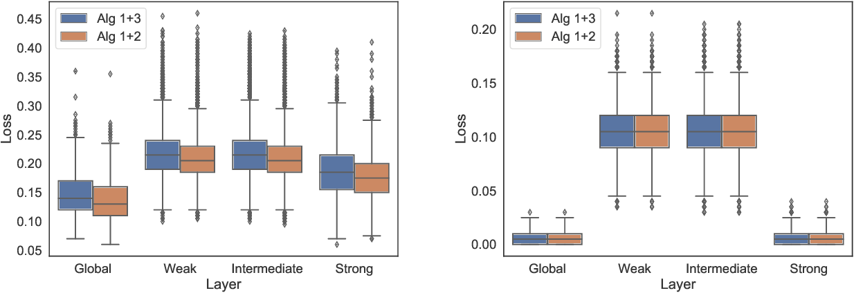Figure 1 for Global and Individualized Community Detection in Inhomogeneous Multilayer Networks