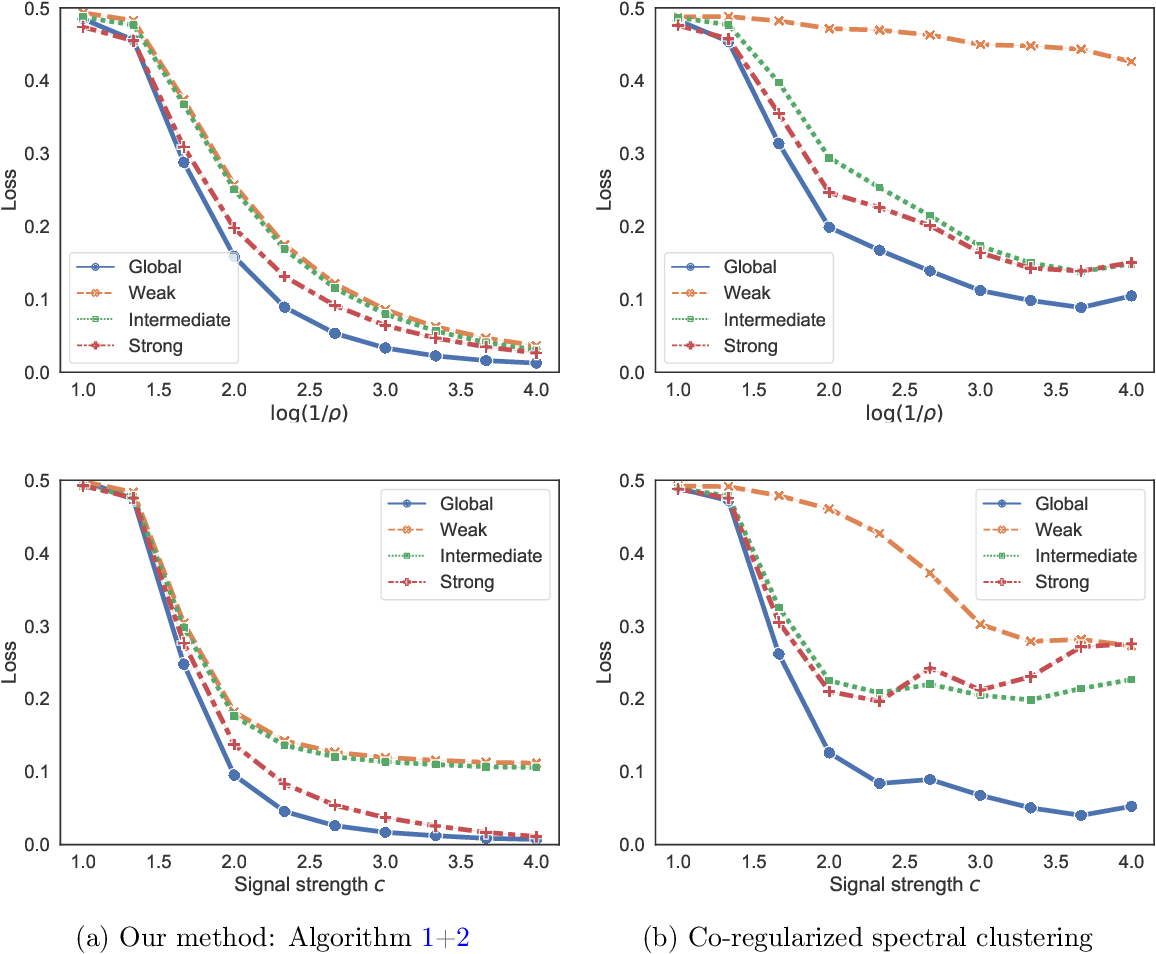 Figure 2 for Global and Individualized Community Detection in Inhomogeneous Multilayer Networks